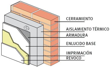 Sistema aislamiento t rmico sate - Aislamiento termico para casas ...